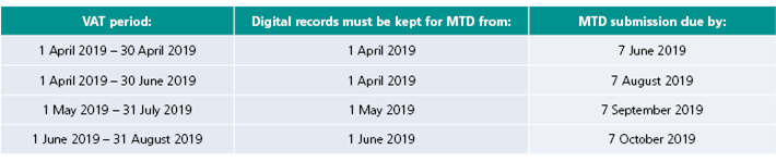 Table showing MTD dates